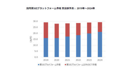 IDC、2019年~2024年の国内第3のプラットフォーム市場は年間平均成長率5.7%で成長と予測