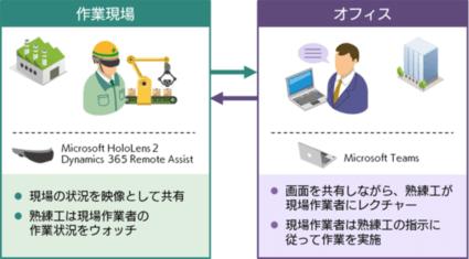 SBテクノロジー、製造業様向けアフターサービスのリモート保守対応を支援する「Microsoft HoloLens2向け導入支援サービス」を提供開始