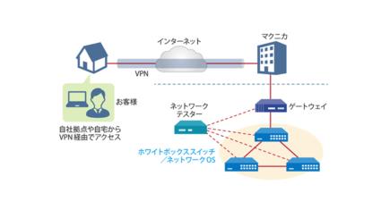 マクニカ、ネットワーク導入を支援する「マクニカ ネットワークOSリモート検証サービス」の無償提供を開始