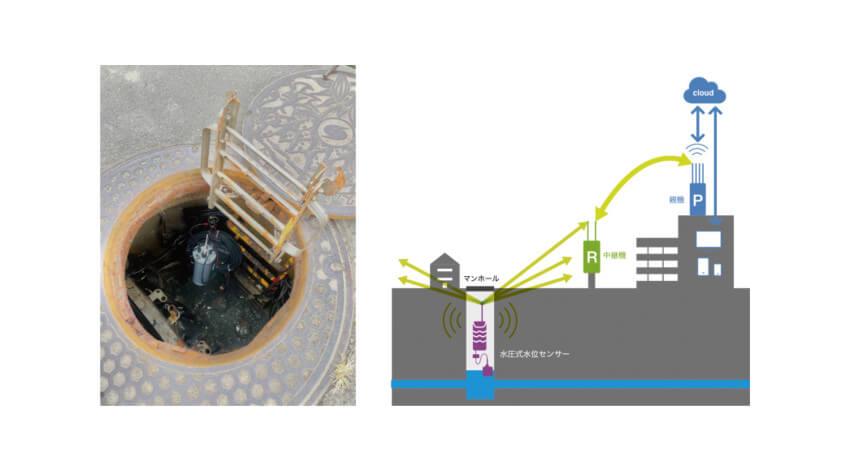 フォレストシー、マンホール内の水位情報をLPWA無線によりクラウドへアップロードすることに成功