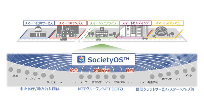 NTTデータ、スマートシティの実現に向けた新ブランド「SocietyOS」を創設