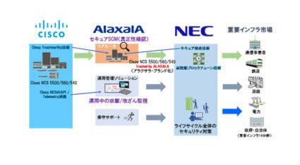 アラクサラ・シスコ・NEC、重要インフラ向けネットワーク機器の高い信頼性を実現する戦略的協業を開始