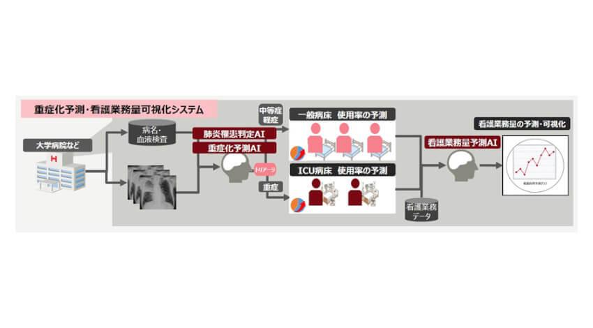 東京医科歯科大学と富士通、新型コロナウイルス肺炎患者の重症化および看護師の業務量を予測するAIの共同研究を開始