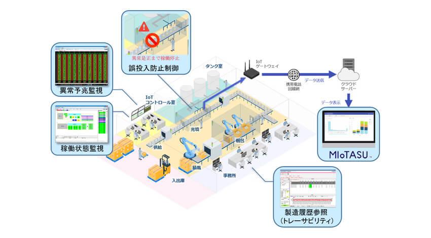 凸版印刷、充填機・包装機に標準搭載可能な製造支援DXソリューションパッケージを提供開始