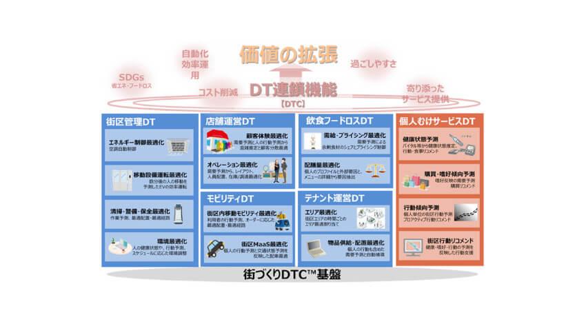 NTTとNTTアーバンソリューションズ、未来の街づくりに向けた技術開発と街区実証実験を開始