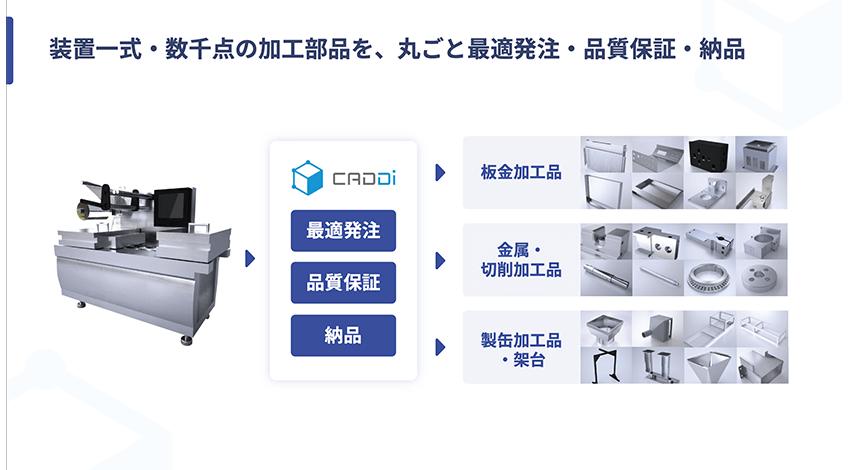 装置1台全てをキャディが担当できるようになったことで、企業の計画に合わせた装置の提供が可能になった。