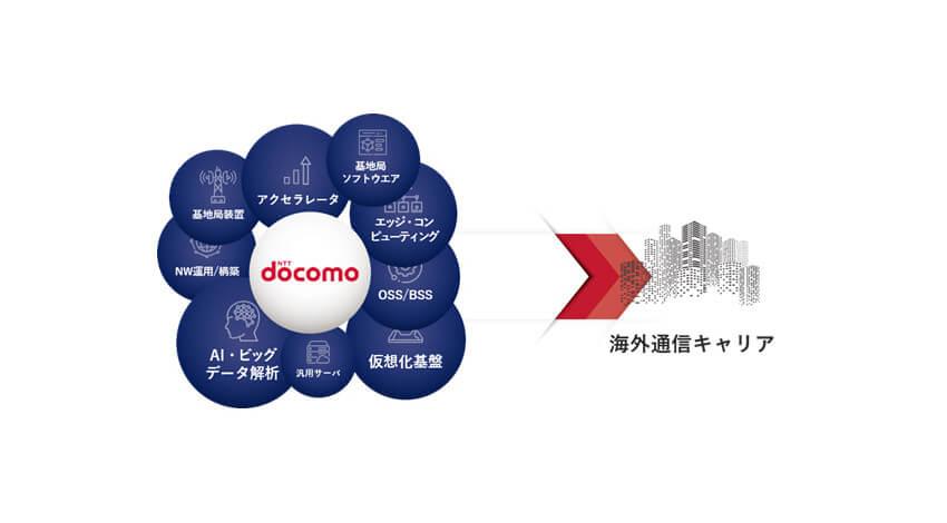 ドコモ、海外通信キャリアに最適なオープンRANを提供する「5GオープンRANエコシステム」を協創