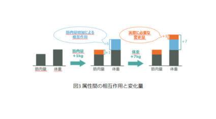 富士通研究所と北海道大学、望む結果を得るために必要な手順を自動で提示できる「説明可能なAI」を開発