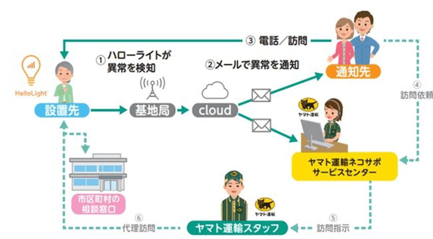 ヤマト運輸、IoT電球「HelloLight」を活用した見守りサービスの提供エリアを拡大