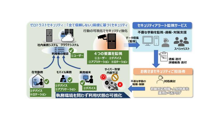 日立情報通信エンジニアリング、セキュリティ運用をゼロトラスト観点で支援する「セキュリティアラート監視サービス」を販売開始