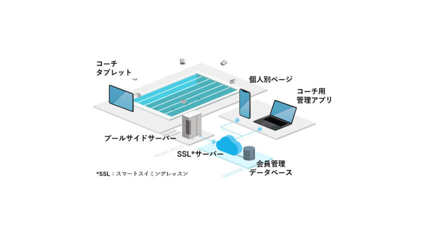 ソニーネットワークコミュニケーションズ、AIを活用したスポーツICTソリューション「スマートスイミングレッスンシステム」を開発
