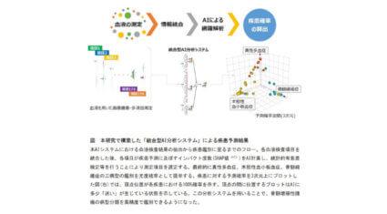 順天堂大学とシスメックス、AIにおける深層学習技術を用いて血液疾患鑑別が可能な「統合型AI分析システム」を構築