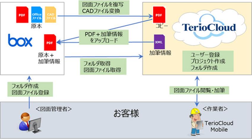 OKI、デジタル図面の活用とデータ管理を統合する「TerioCloud Box連携サービス」を提供開始