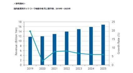 IDC、2020~25年の国内産業用ネットワーク機器市場の年間平均成長率は7.0%と安定した成長と予測