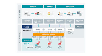 ウイングアーク1stとエイトレッド、ドキュメント管理ソリューション「SPA」とワークフローシステム「AgileWorks」を連携