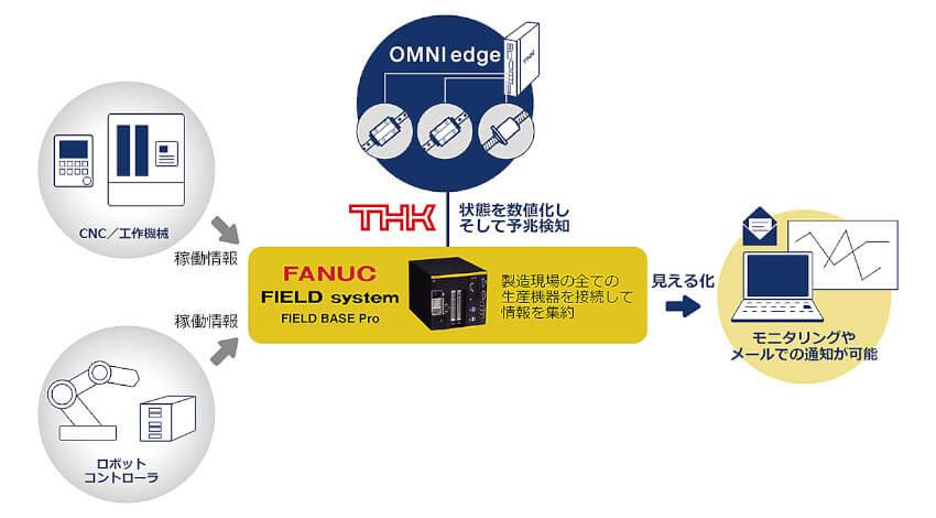 THKとファナック、製造業向けIoTサービス「OMNIedge」とオープンプラットフォーム「FIELD system」が連携