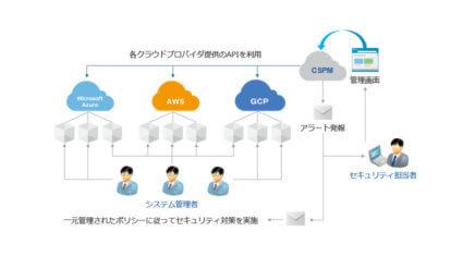 IIJ、マルチクラウド環境のセキュリティリスクを可視化する「IIJ CSPMソリューション」を提供開始