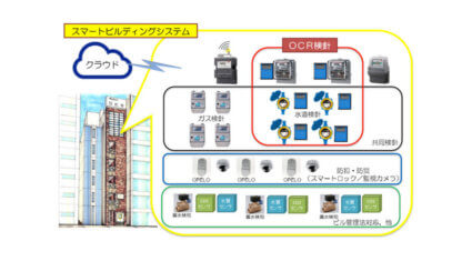 大崎電気とアシオット、OCRデバイスにより各メーターを一括管理できる「スマートビルディングシステム」の共同開発を開始