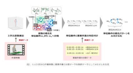 富士通研究所、1つの教師データをもとに映像中の要素作業を自動検出する技術を開発