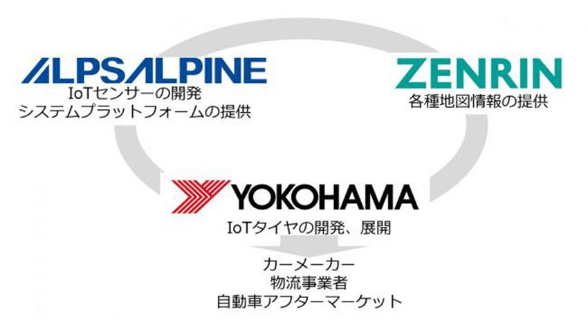 横浜ゴム・アルプスアルパイン・ゼンリン、タイヤ・路面検知システムの実証実験を開始