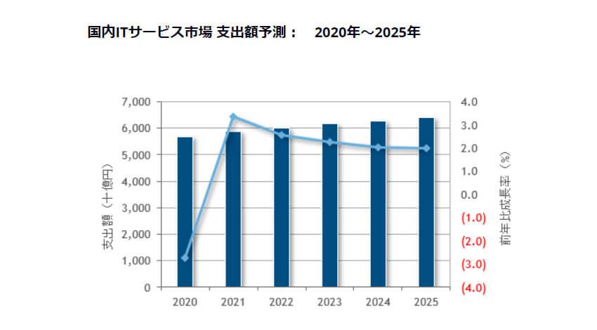 IDC、国内ITサービス市場予測は2021年以降はプラス成長に回帰し2025年まで年間平均成長率2.4%で推移すると予測
