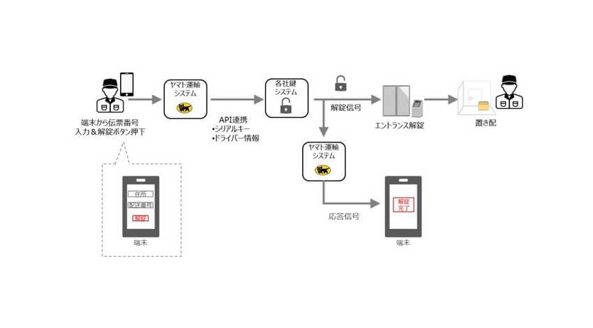 ヤマト運輸、デジタルキーを活用したオートロックマンションへの「置き配」実用実験を開始
