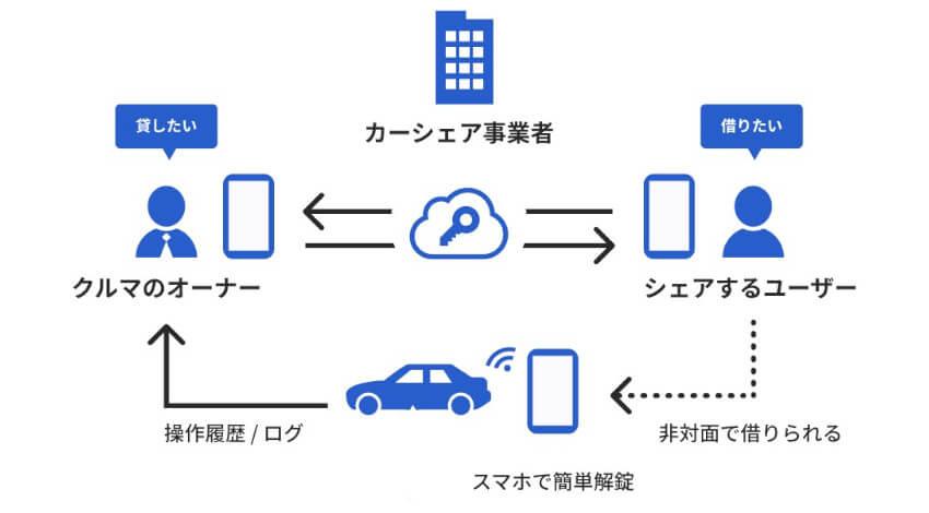 DNPと東海理化、、スマートフォンでさまざまな鍵の施錠・解錠を行えるデジタルキープラットフォームを提供開始