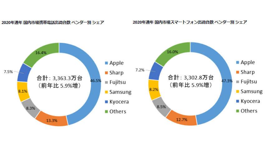IDC、2020年の国内携帯電話・スマートフォン出荷台数は前年比5.9%増の3363.3万台と発表