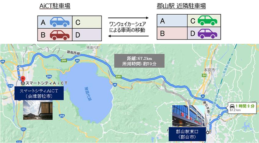 オリックス自動車、スマートシティ会津若松でワンウェイ方式カーシェアリングサービスの実証実験を開始
