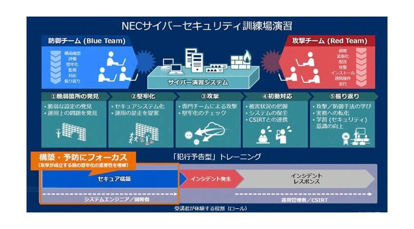 NEC、セキュリティ人材の育成と発掘を支援する演習型の教育サービスを提供開始