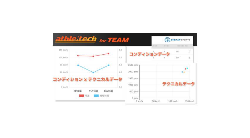 KDDI・アクロディア・ユーフォリア、IoTボールでスポーツチームの選手データ分析や管理が可能な「アスリーテック for TEAM」を提供開始
