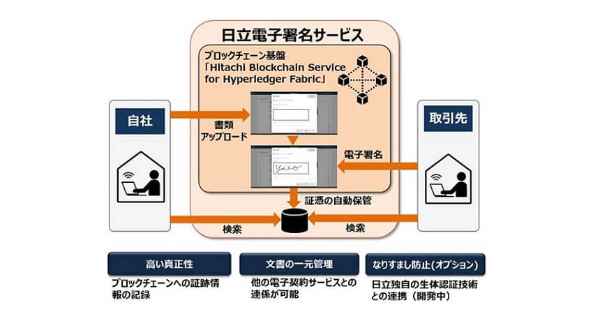 日立、ブロックチェーン技術によりセキュアな電子契約を実現する「日立電子署名サービス」を開発