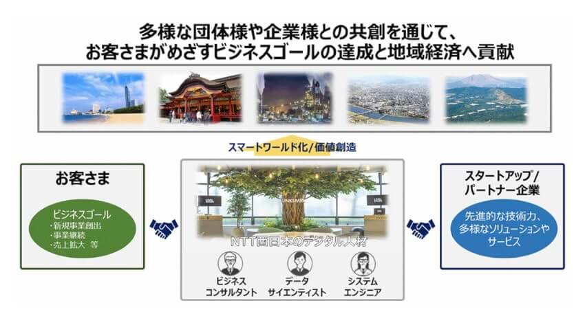 NTT西日本、企業のDXを加速させる共創ラボ「LINKSPARK FUKUOKA」を設立