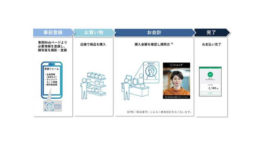 パナソニック他3社、東京ドームで顔認証による入場・決済の実証実験を開始