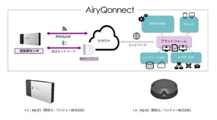 マクニカ、空気質をモニタリングする「AiryQonnect」を販売開始