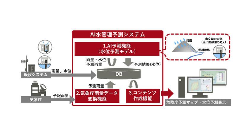 富士通、洪水時の河川水位を予測する「AI水管理予測システム」を販売開始