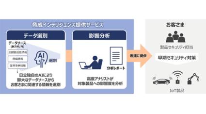 日立、情報収集を支援する「脅威インテリジェンス提供サービス」をAIで強化し販売開始