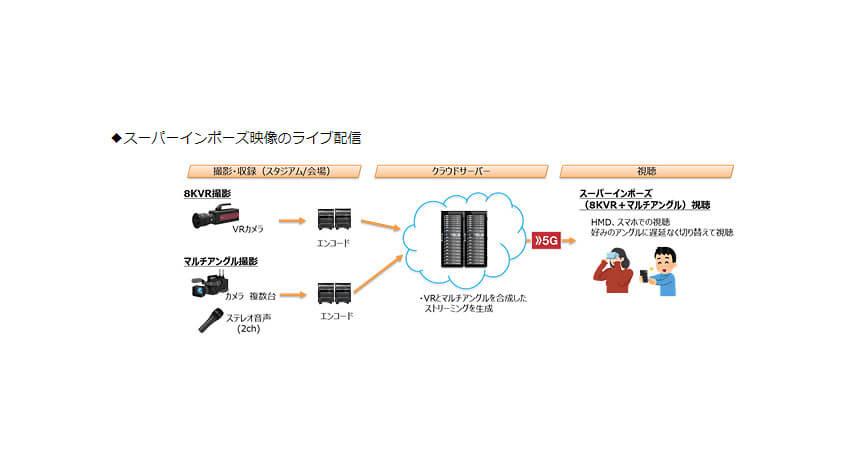 NTTドコモ、16K 360度VR・スーパーインポーズ対応のリアルタイム映像配信クラウドシステムを開発