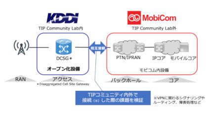 KDDIとモビコム、5Gアクセス設備オープン化に伴う相互接続実証を開始