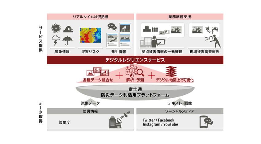 富士通、災害対応や業務継続を支援する新たなSaaS型サービス「デジタルレジリエンスサービス」を販売開始