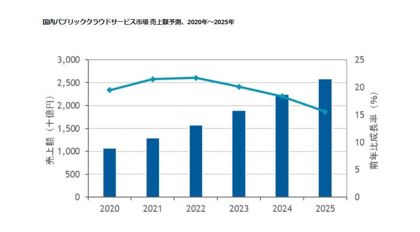 IDC、2020年国内パブリッククラウドサービス市場は前年比19.5%増と発表