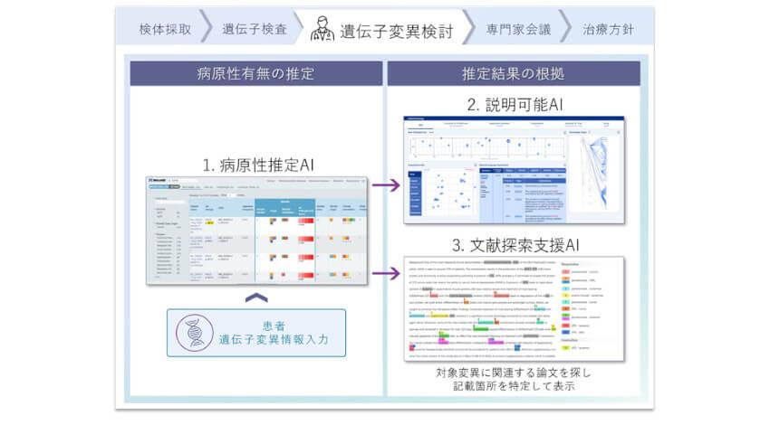 富士通と京都大学、AIの推定根拠を説明できる遺伝子変異の病原性推定の検証システムを開発