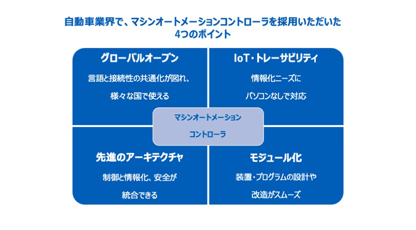 日本では、自動車業界を中心に採用が進んでいる。