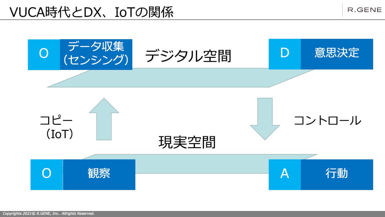 VUCAとOODA、IoT/DXの関係