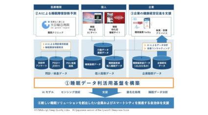 ブレインスリープとNTT東日本、睡眠におけるデータ分析基盤の構築および睡眠障害診断のAI予測に関する実証実験を開始