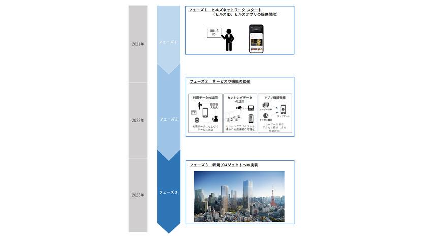 森ビル、六本木ヒルズ等の都市のDXを推進するデジタルプラットフォーム「ヒルズネットワーク」を開発