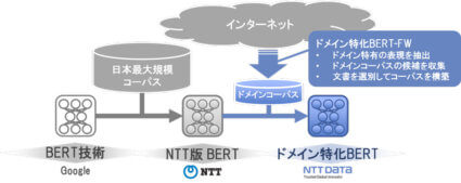 NTTData、業務領域特有の用語や文脈を理解する言語モデルの提供体制確立