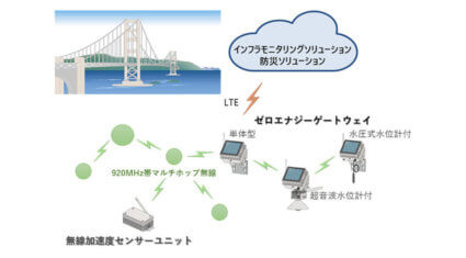 OKI、電源・通信工事不要でインフラモニタリングを容易に実現する「ゼロエナジーゲートウェイ」を販売開始