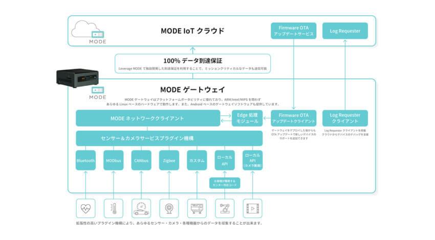 MODE、リアルタイムで動画のAI解析が可能な「エッジ処理用IoTゲートウェイ」を提供開始
