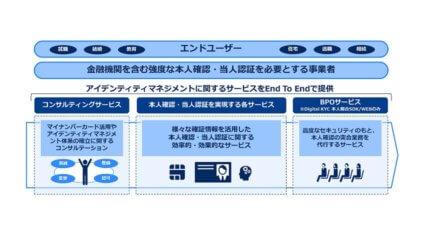 NEC、デジタル・ファイナンスを起点とした本人確認・当人認証に係るマイナンバーカード関連サービス群を新たに体系化